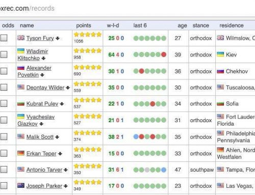 Bugarian pride Kubrat Pulev among the best five boxers in the world